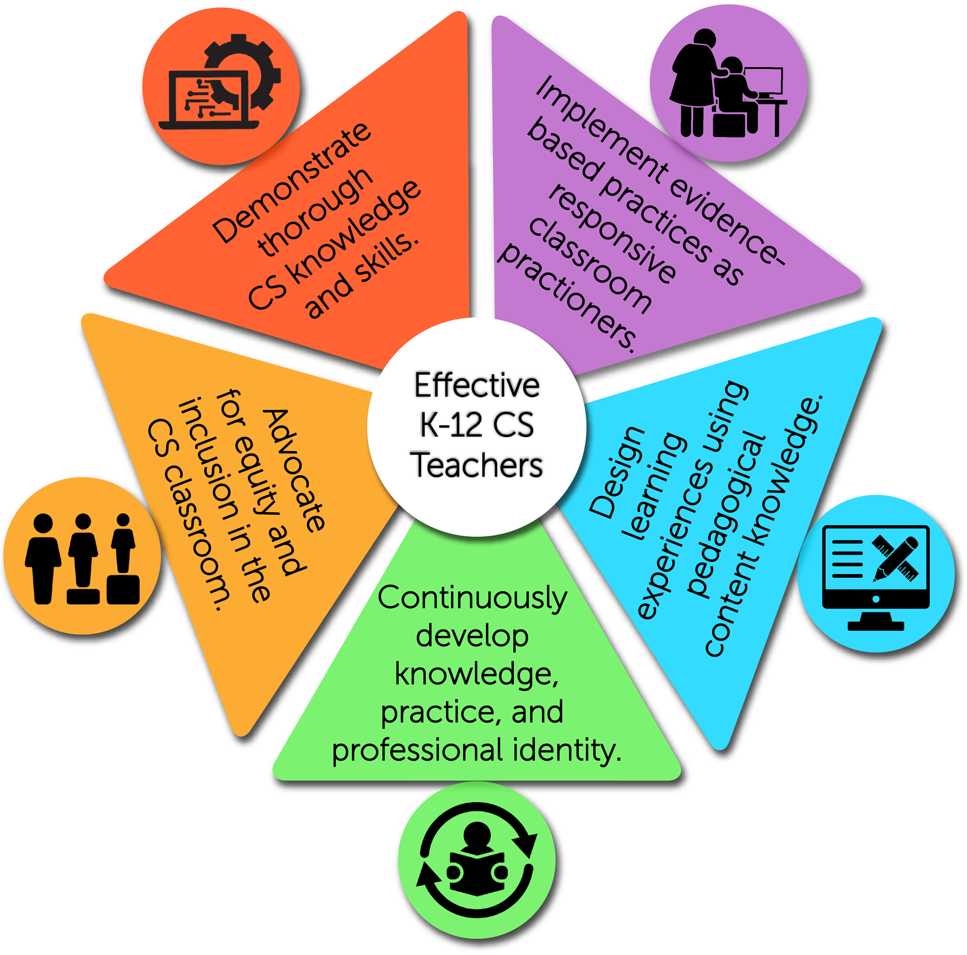 CS Educator standards cover 5 areas: demonstrate CS knowledge and skills, implement them in the classroom, design lessons with good pedagogy, continuously learn, advocate for equity and inclusion
